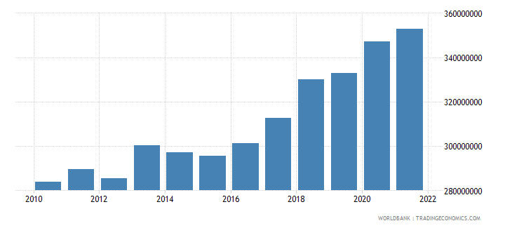 comoros agriculture value added constant 2000 us dollar wb data