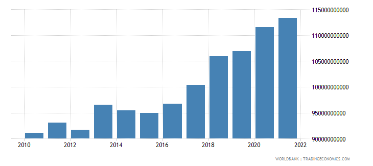 comoros agriculture value added constant lcu wb data