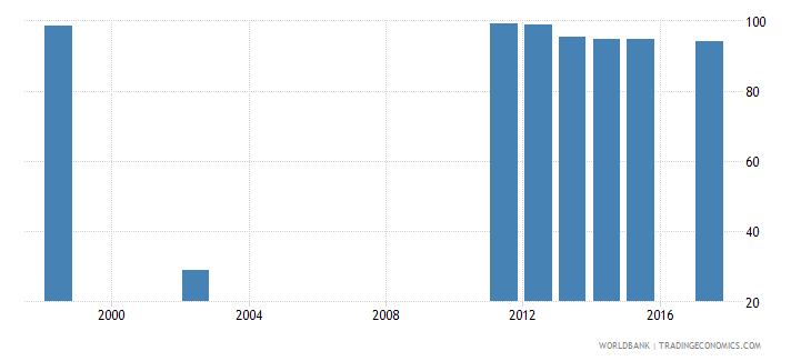 comoros all staff compensation as percent of total expenditure in primary public institutions percent wb data