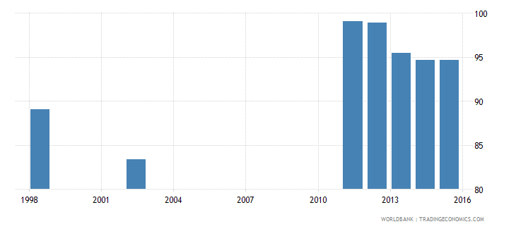 comoros all staff compensation as percent of total expenditure in secondary public institutions percent wb data