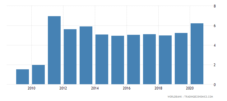 comoros automated teller machines atms per 100000 adults wb data