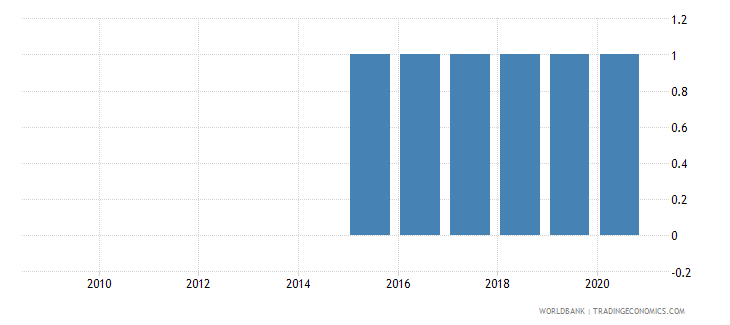 comoros balance of payments manual in use wb data