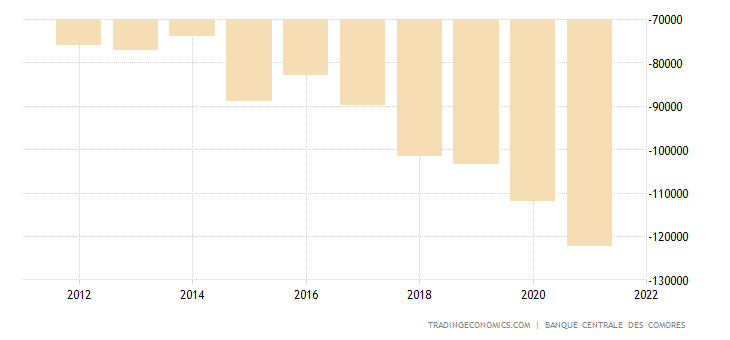 Comoros Balance of Trade