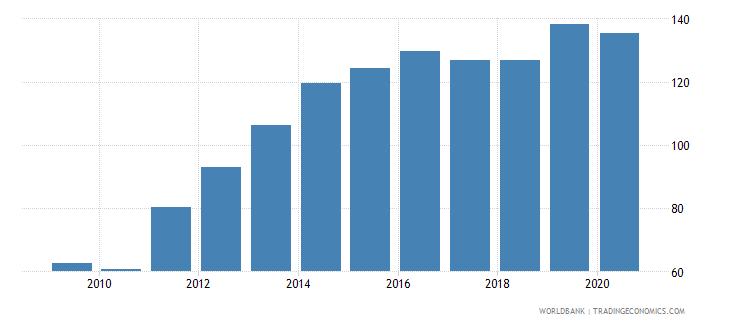 comoros bank accounts per 1000 adults wb data
