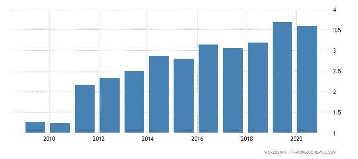comoros bank branches per 100000 adults wb data