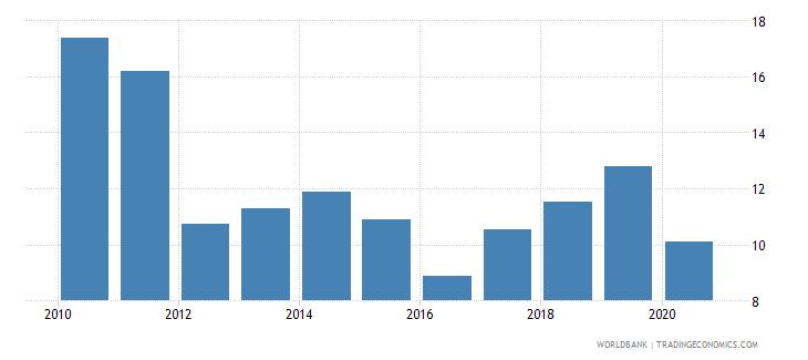 comoros bank capital to assets ratio percent wb data