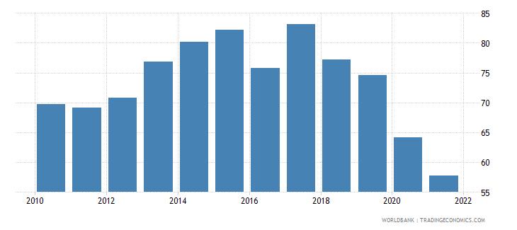 comoros bank credit to bank deposits percent wb data