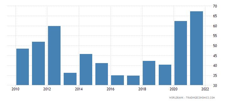 comoros bank liquid reserves to bank assets ratio percent wb data