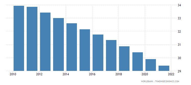 comoros birth rate crude per 1 000 people wb data