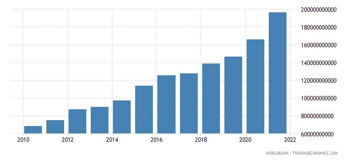 comoros broad money current lcu wb data