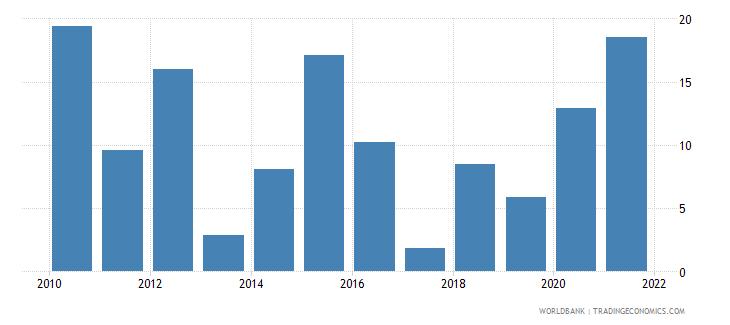 comoros broad money growth annual percent wb data