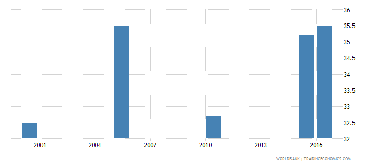 comoros cause of death by injury ages 15 34 male percent relevant age wb data