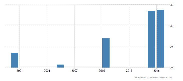 comoros cause of death by non communicable diseases ages 15 34 male percent relevant age wb data