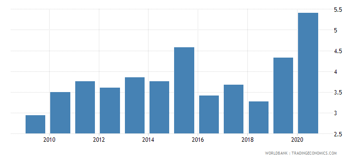 comoros central bank assets to gdp percent wb data