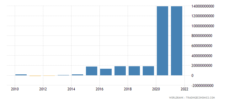 comoros changes in inventories constant lcu wb data