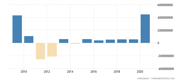 comoros changes in inventories current lcu wb data