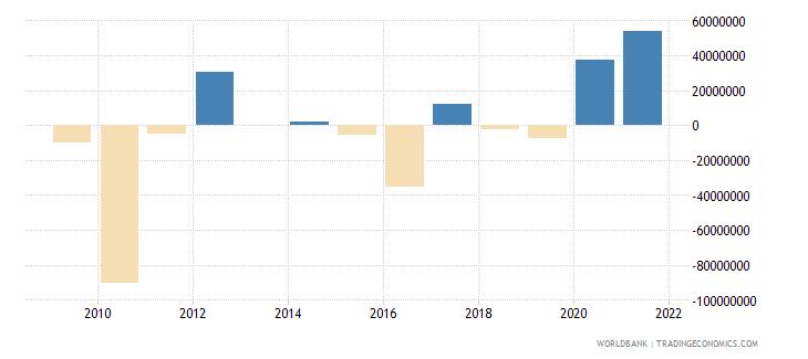 comoros changes in net reserves bop us dollar wb data