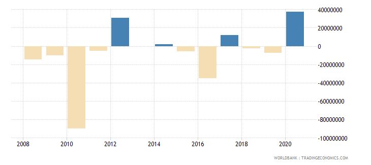 comoros changes in net reserves bop us dollar wb data
