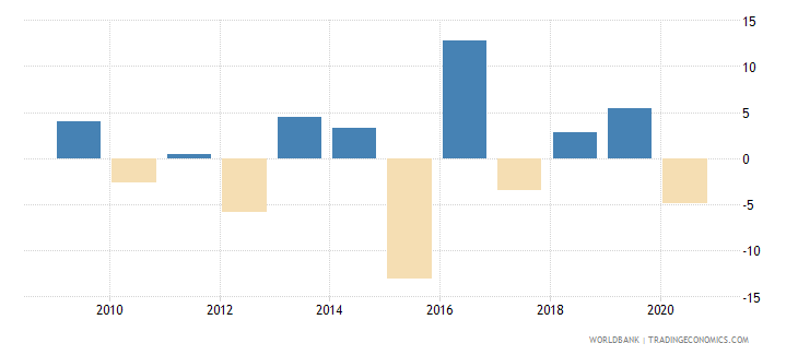 comoros claims on central government annual growth as percent of broad money wb data