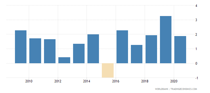 comoros claims on central government etc percent gdp wb data