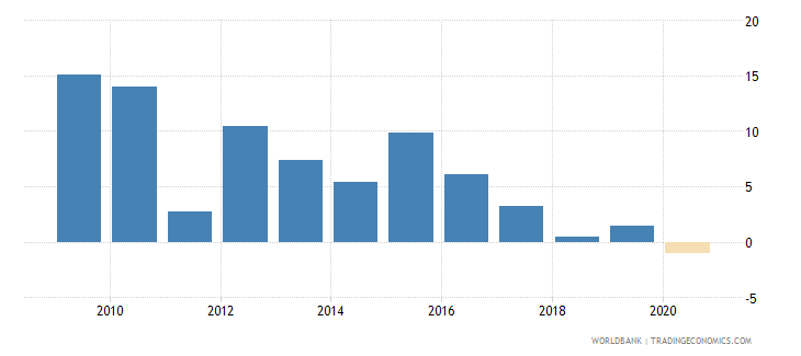 comoros claims on other sectors of the domestic economy annual growth as percent of broad money wb data