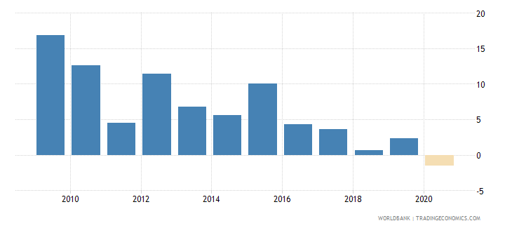 comoros claims on private sector annual growth as percent of broad money wb data
