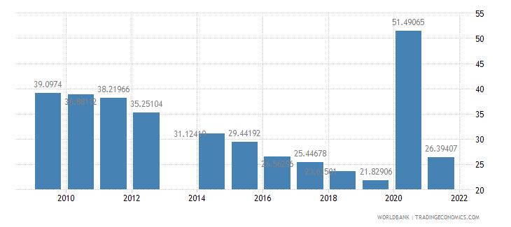 comoros communications computer etc percent of service exports bop wb data