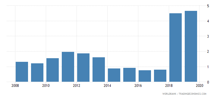 comoros consolidated foreign claims of bis reporting banks to gdp percent wb data