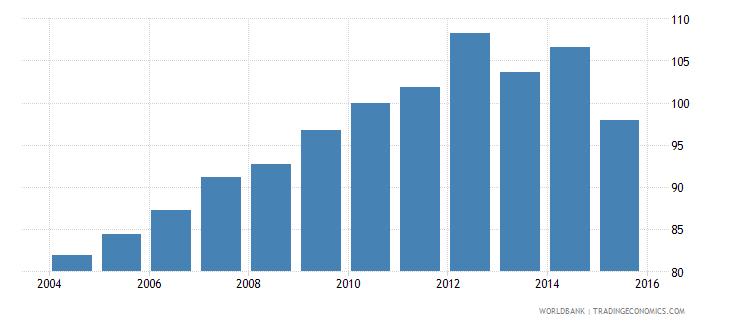 comoros consumer price index 2010  100 wb data