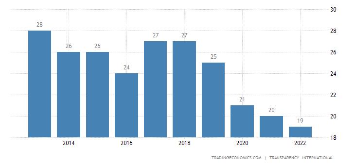 Comoros Corruption Index