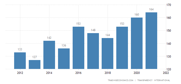 Comoros corruption rank 2007 2017 data chart calendar comoros corruption rank sciox Images