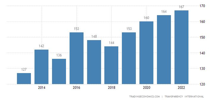 Comoros Corruption Rank