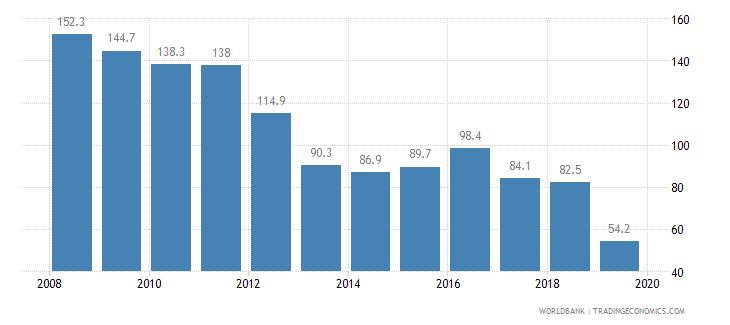 comoros cost of business start up procedures percent of gni per capita wb data