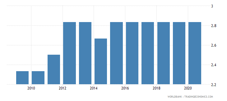 comoros cpia economic management cluster average 1 low to 6 high wb data