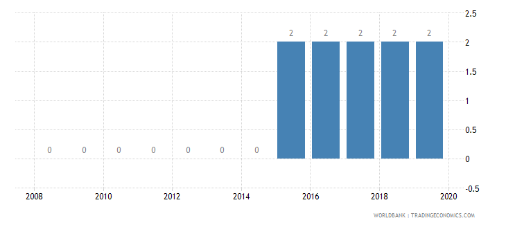comoros credit depth of information index 0 low to 6 high wb data