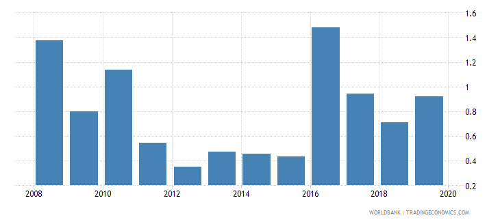 comoros credit to government and state owned enterprises to gdp percent wb data