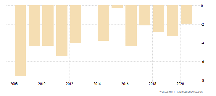 comoros current account balance percent of gdp wb data