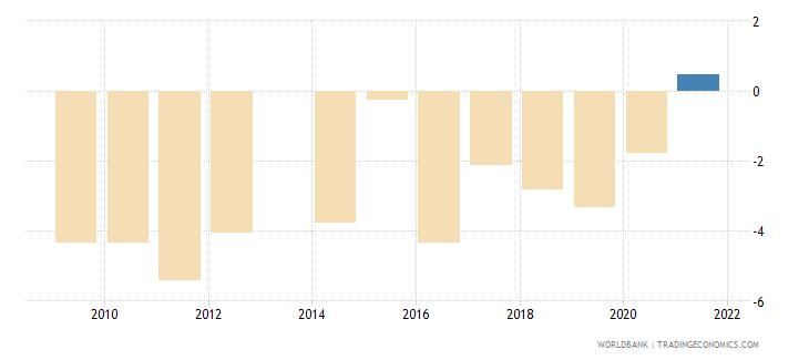 comoros current account balance percent of gdp wb data