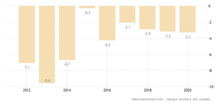 Comoros Current Account to GDP