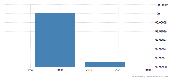 comoros current education expenditure tertiary percent of total expenditure in tertiary public institutions wb data