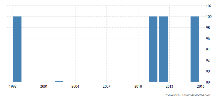comoros current expenditure as percent of total expenditure in lower secondary public institutions percent wb data