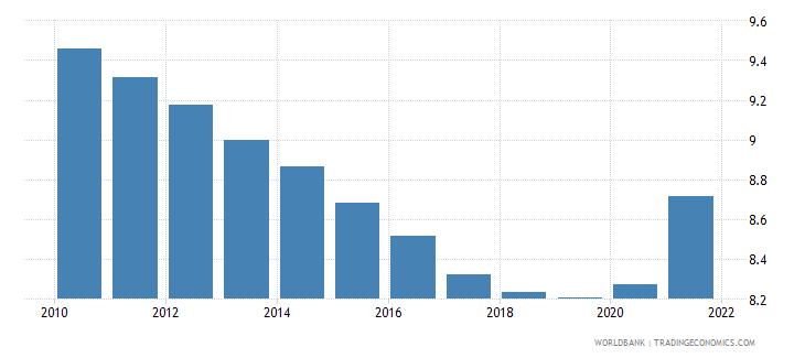comoros death rate crude per 1 000 people wb data