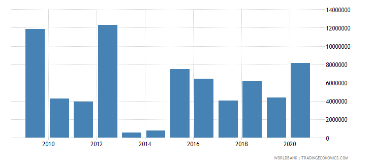comoros debt service on external debt total tds us dollar wb data