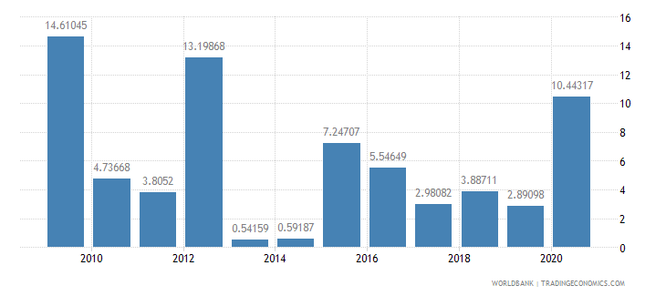 comoros debt service ppg and imf only percent of exports excluding workers remittances wb data