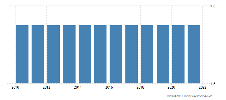 comoros deposit interest rate percent wb data