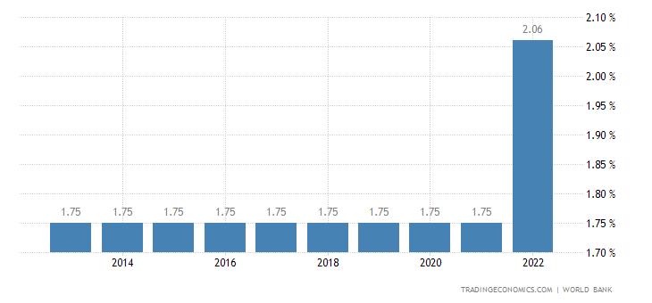 Deposit Interest Rate in Comoros