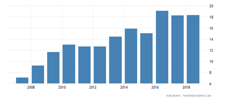 comoros domestic credit provided by banking sector percent of gdp wb data