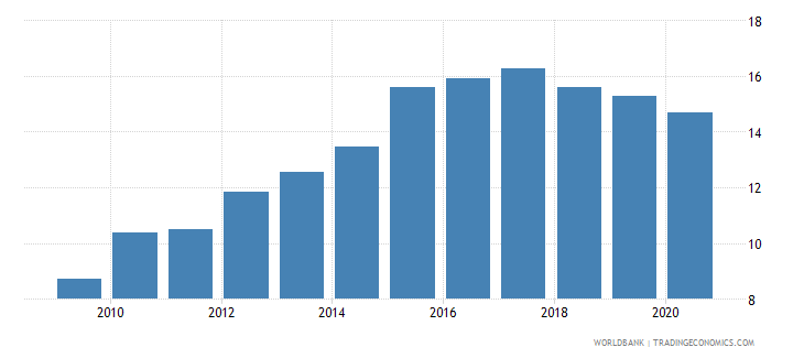 comoros domestic credit to private sector by banks percent of gdp wb data