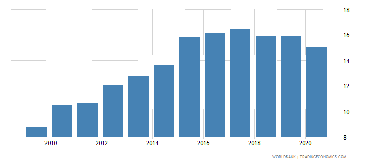 comoros domestic credit to private sector percent of gdp gfd wb data