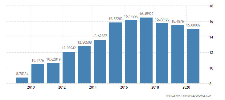 comoros domestic credit to private sector percent of gdp wb data